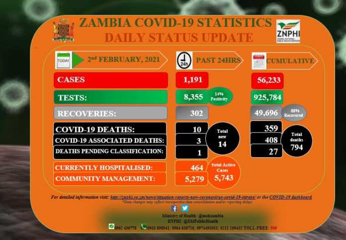 Zambia records 1 191 new COVID-19 cases and 14 deaths in the last 24hrs