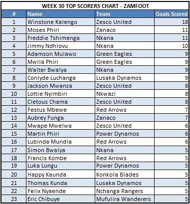 Week 30 Top Scorers