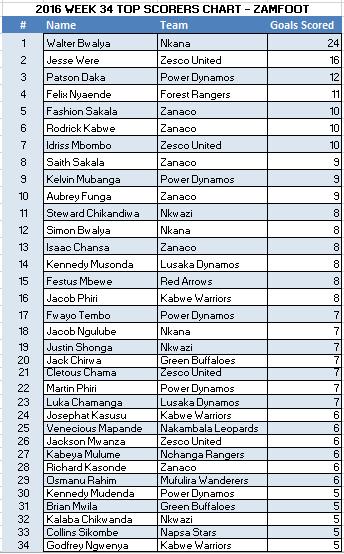 final-top-scorers-standings