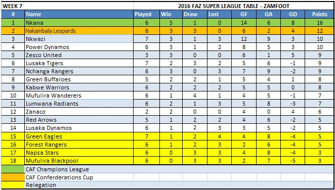 Week 7 Table