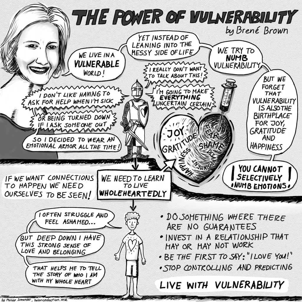 Brene Brown Vulnerability Worksheet
