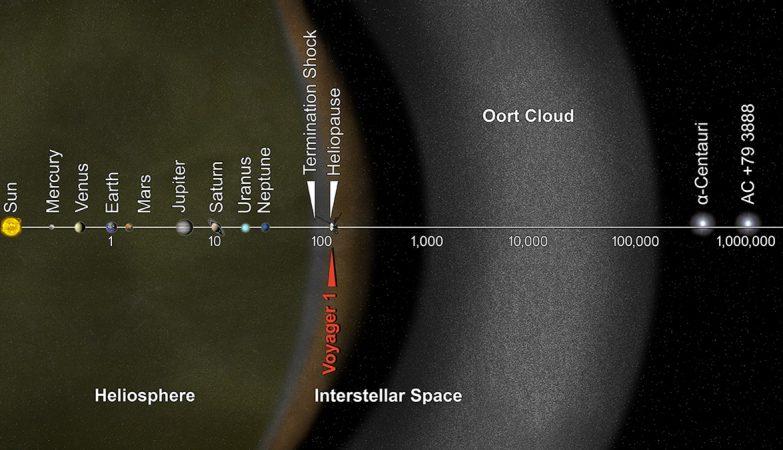 A nuvem de Oort, o Sistema Solar, e distâncias relativas de corpos e formações celestes