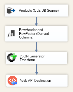 Load data to Elasticsearch using SSIS and ZappySys Web API Destination component.