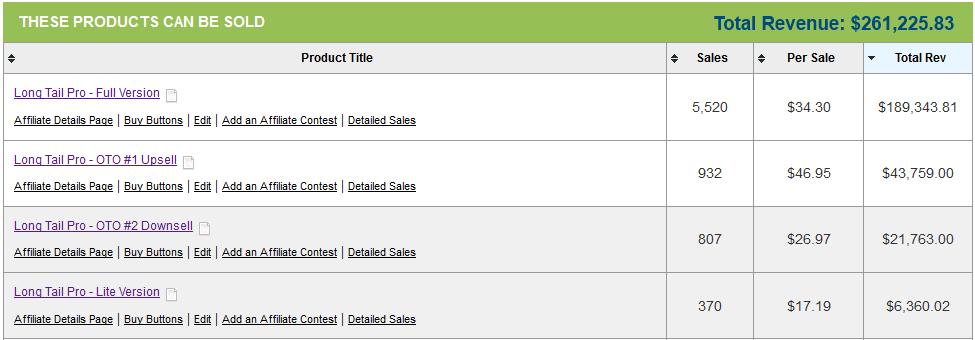Общий доход от продаж