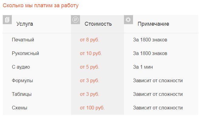 расценки наборщик текста