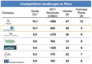 Peru_kvoter