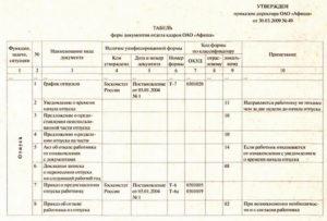 Инструкция по кадровому делопроизводству: предоставление ...