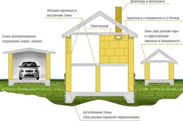 Что-такое-автоклавный-газобетон-Описание-особенности-применение-и-цена-автоклавного-газобетона-9