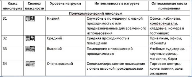 Линолеум-напольное-покрытие-Описание-особенности-виды-и-цена-линолеума-2