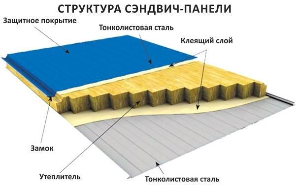 Сэндвич-панели-удобный-материал-для-строительства-2