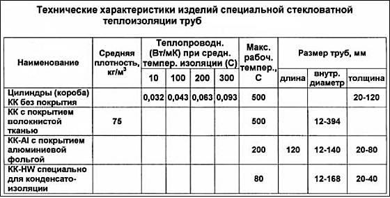 Теплоизоляция-для-труб-Описание-свойства-виды-и-цена-теплоизоляции-для-труб-14