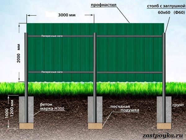 Забор-из-профлиста-Описание-виды-и-этапы-строительства-забора-из-профлиста-2