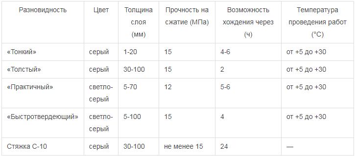 Старатели-наливной-пол-Свойства-виды-применение-цена-и-отзывы-наливного-пола-старатели-15