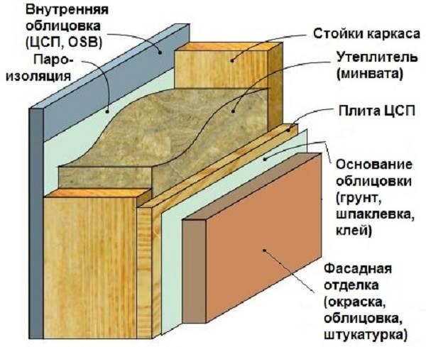 Чем-обшить-каркасный-дом-4
