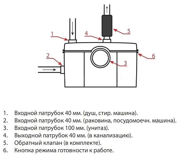 Туалетный-насос-измельчитель-Описание-особенности-виды-применение-и-цена-5