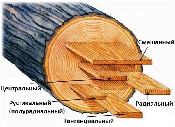 Виды-пиломатериалов-их-особенности-и-отличия-3