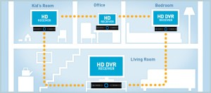 DirecTV Opens Multiroom Viewing Beta | Zatz Not Funny!