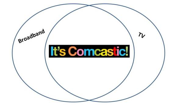 Comcastic TV Broadband Venn Diagram