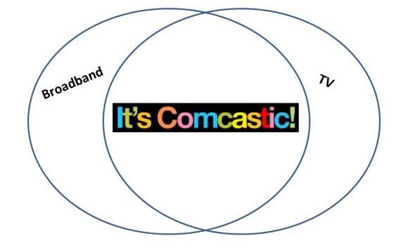 Comcastic TV Broadband Venn Diagram