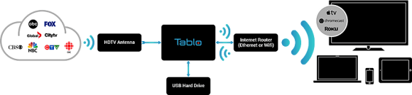 tablo-setup