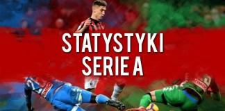Statystyki liga włoska
