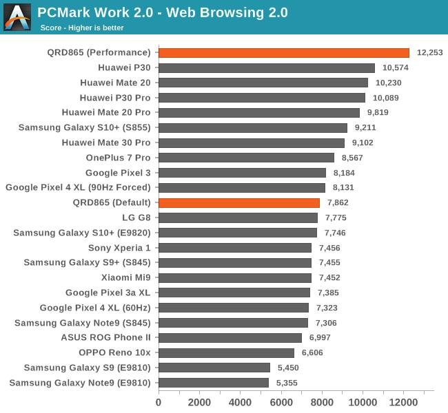 Testes de performance do Snapdragon 865