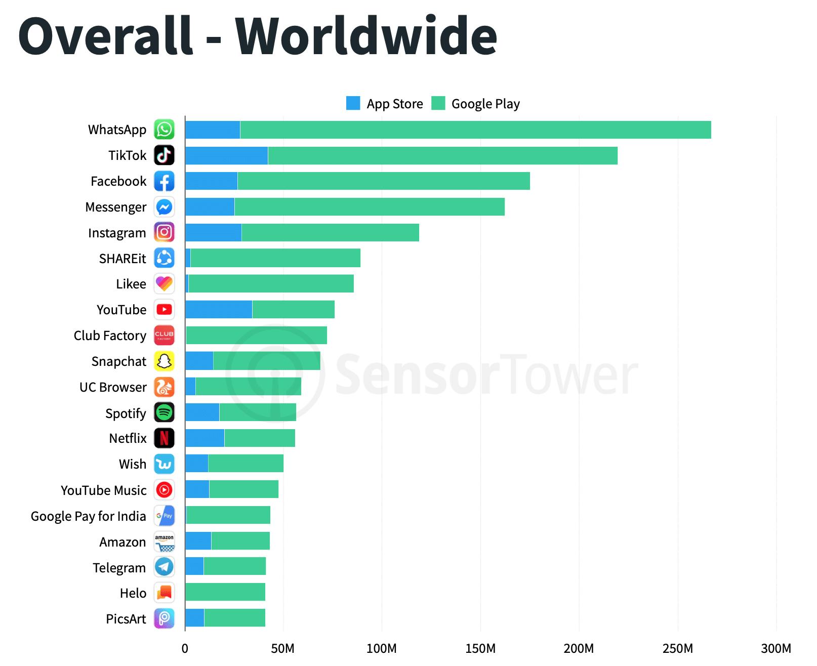 Apps mais baixados mundialmente