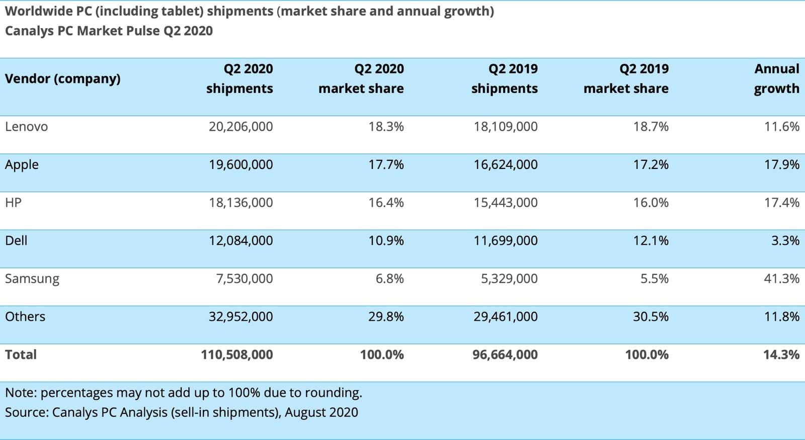 Canalys sobre mercado de tablets, segundo trimestre de 2020
