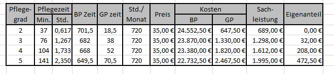 Kostenabgrenzung mit neuen Pflegegraden ab 010117