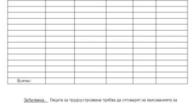 списък на места за трудоустрояване