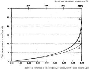 Шум. Намаляването на ефективната защита на антифоните с намаляване продължителността на тяхното използване