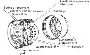 Измерване на шум и вибрации Кондензаторен измервателем микрофон - схема