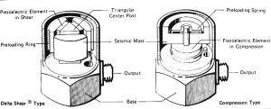 Измерване на шум и вибрации Разрез на два типа най-разпространени акселерометри