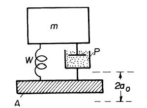 Измерване на шум и вибрации Схема на първичен преобразувател