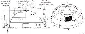 Измерване на шум и вибрации Шумова диаграма – разположение на измервателните точки
