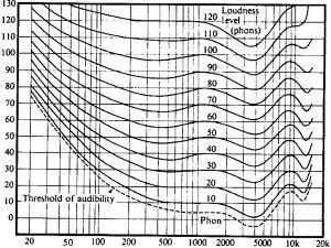 Измерване на шум и вибрации - криви на равна чуваемост