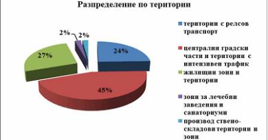 Шумова характеристика на София - разпределение по територии