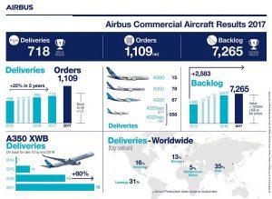 Infografika Airbusu k objednávkám a dodávkám roku 2017. Foto: Airbus