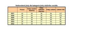 Počty nedovolených jízd na české železnici v posledních letech. Foto: Drážní inspekce