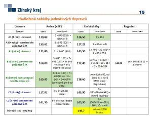 Nabídkové ceny dopravců pro Zlínský kraj. Pramen: Zlínský kraj