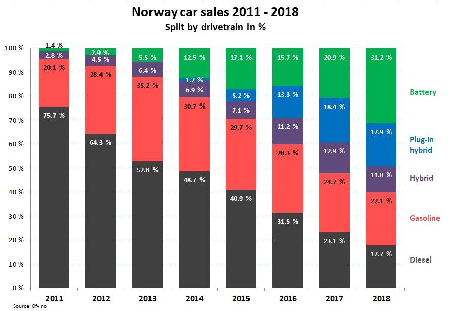 Norvég autóeladási statisztikák 2011 és 2018 között