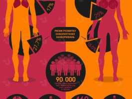4 лютого - Всесвітній день боротьби проти раку