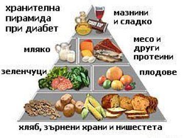 правилно хранене при диабет