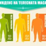 Индексът на масата на тялото е мерило за здравето на човека