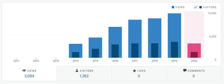 Steady Growth
