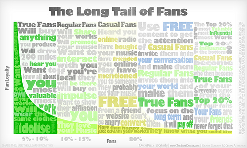 long tail graphic
