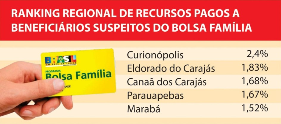 bolsa-familia-regional