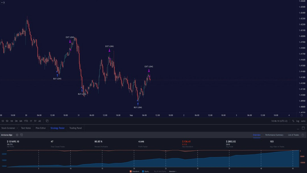Backtest Bot Trading