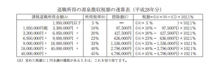 退職所得の源泉徴収税額の速算表