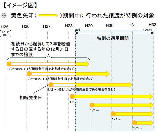 空き家3000万円特別控除適用期間